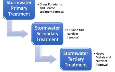 Stormwater Treatment Train